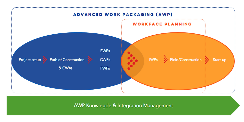 advanced work packaging synopsis