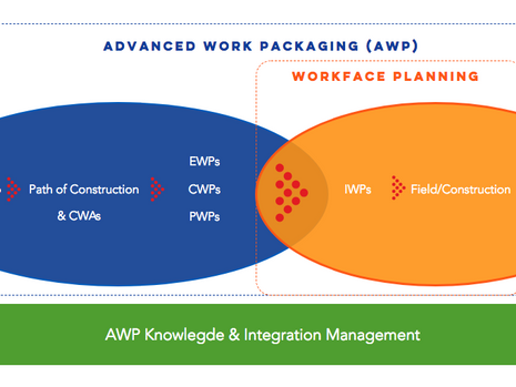 Advanced Work Packaging Basic Definitions