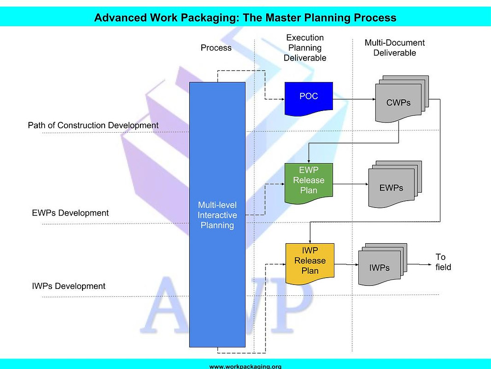 path of construction advanced work packaging