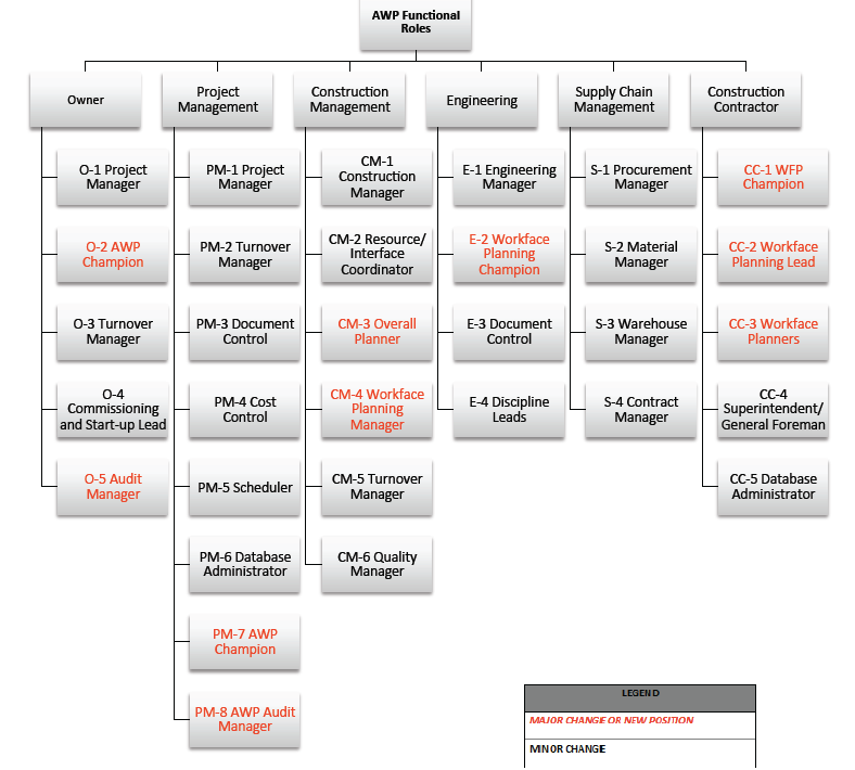 advanced work packaging org chart