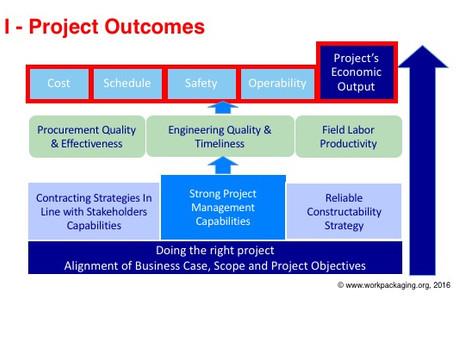 Delivering A Successul Project