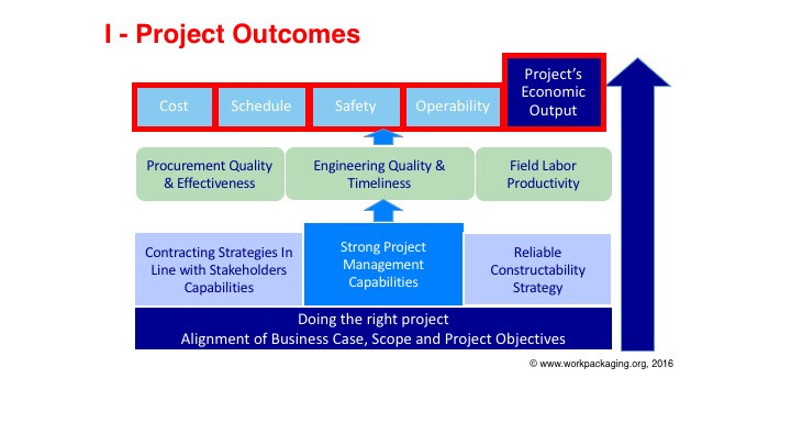 advanced work packaging - AWP - project outcomes