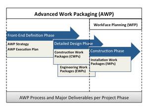 The AWP Framework