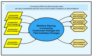 Can WorkFace Planning Boost Your Field Performance?