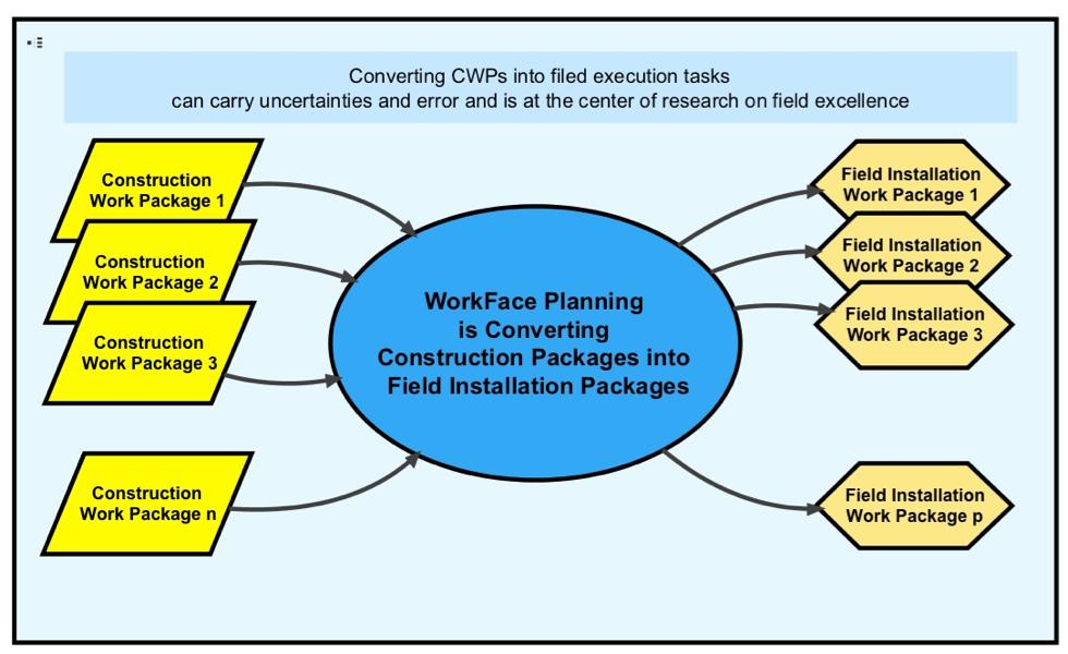 workface planning process
