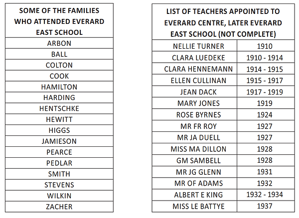 Families and Teachers of Everard East Sc