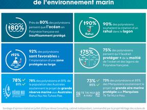 Sondage sur la protection de l'océan en Polynésie française.