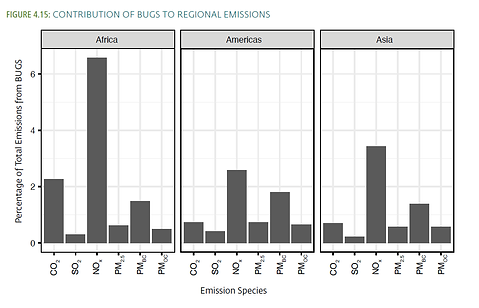 contributions of bugs to emissions.png