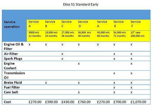 Elise S1 Standard Early.jpg