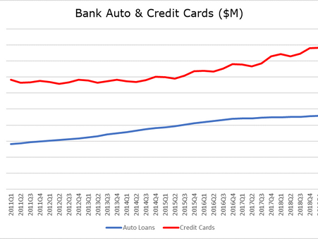 Banks & Autos: A Global Wave of Consolidation
