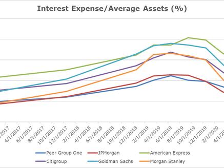 Bank Profiles: Morgan Stanley vs Goldman Sachs