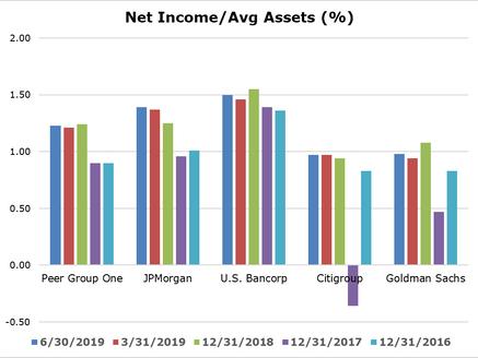 The Bank Dead Pool; Goldman Sachs: Negative Assessment