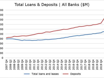 Bank Earnings Setup: Rebound to 2020