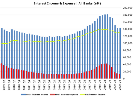 Forbearance, Shrinking NIM & Prepayments Menace US Financials