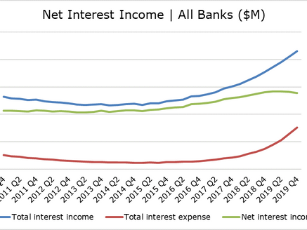 Funding Headwinds Grow for US Banks