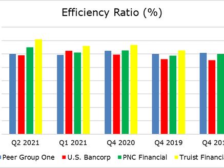 Profile: PNC v U.S. Bancorp v Truist Financial
