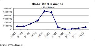 CDO Redux: Credit Spreads & Financial Fraud