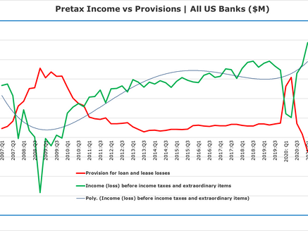 The IRA Bank Book Q2 2021: Lower Earnings Ahead
