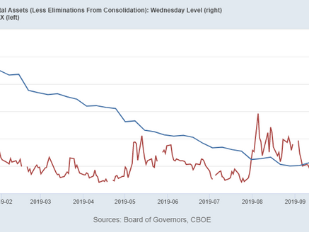 Citigroup: Negative Assessment; FOMC: Liquidity vs the VIX