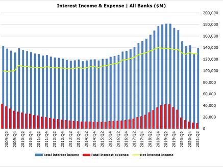 Debt Ceilings & Interest Rate Floors