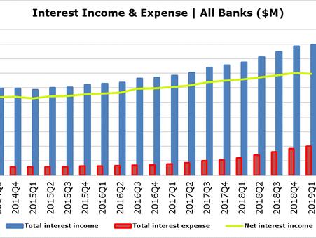 Fed Policies Hurt Bank Earnings