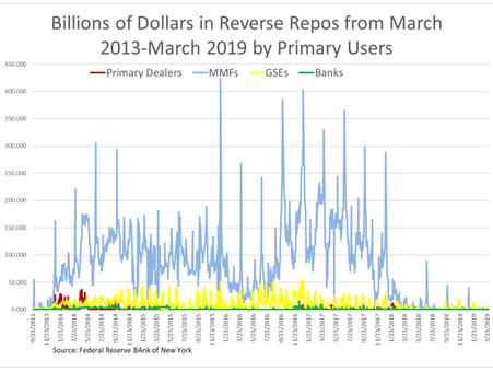Eisenbeis: Repos And Reverse Repos