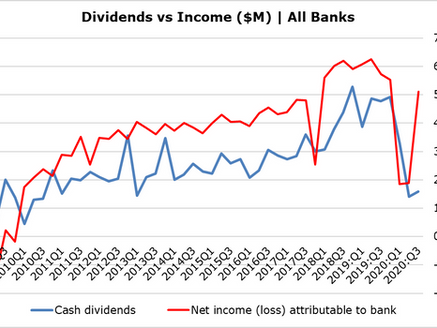 Is there a Bull Case for US Bank Stocks?
