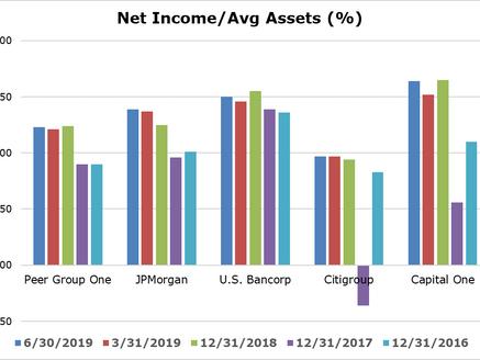 Third Quarter Bank Earnings: 4 Charts