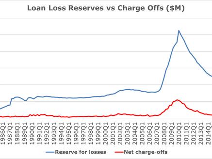 Forward Bank Earnings & Loss Rates