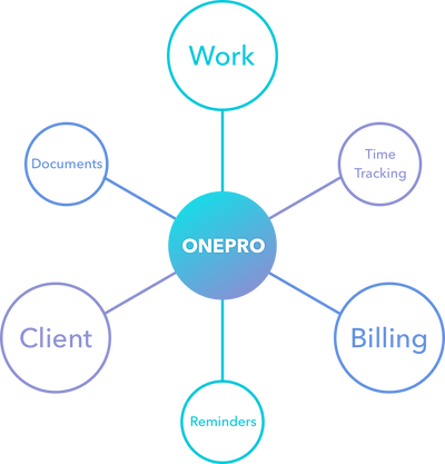 OnePro all-in-one services: customer management, work management, billing management