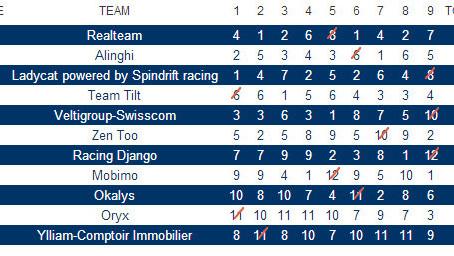 D35 Grand Prix Alinghi
