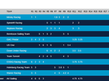 Spindrift racing en liste sur le WMRT 2018