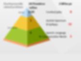 BrainProbsPyramid.png