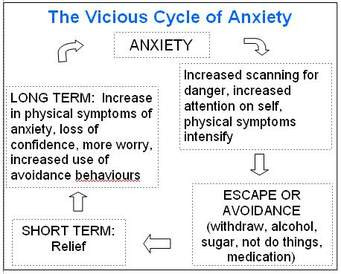 vicious cycle of anxiety