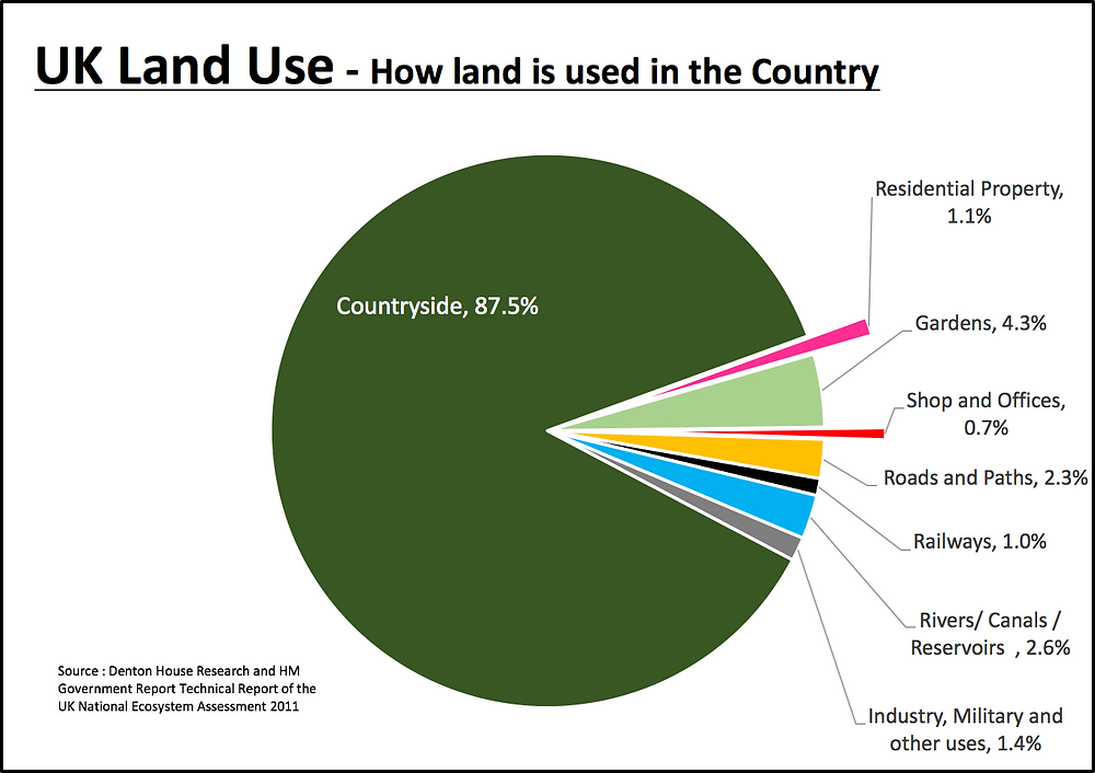 182 fixed graph on land usage
