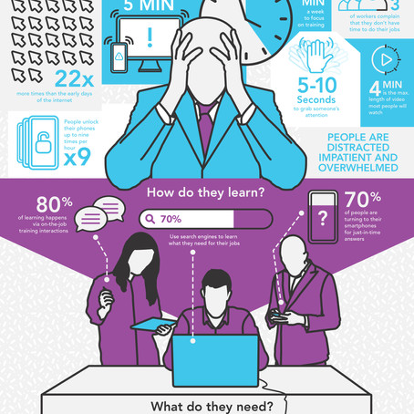 Who is the Modern Learner?