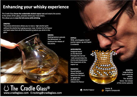 Cradle Glass how it works