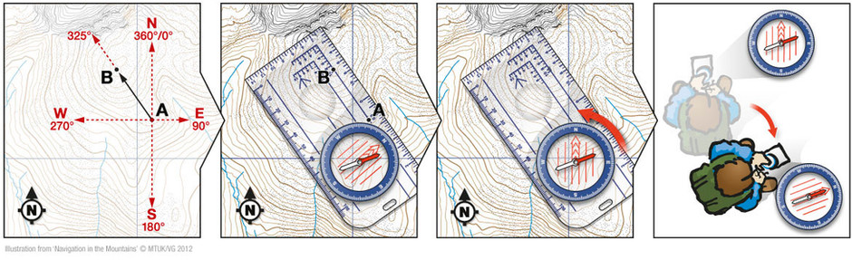 Basic Navigation tips - how to take a bearing