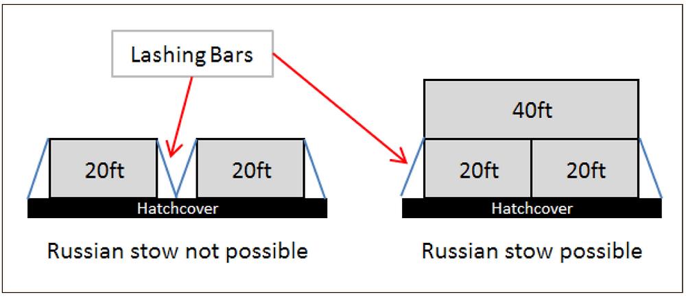 Russian Stowage