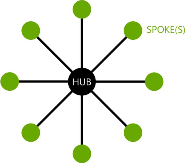 What Happened to Hub & Spoke