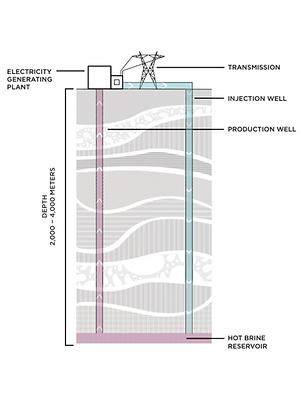 Geothermal Energy Diagram - Revised.png