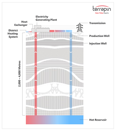 Conventional Geothermal Energy Diagram -