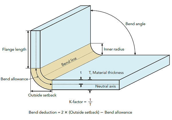 Explanation of sheet metal bending parameters