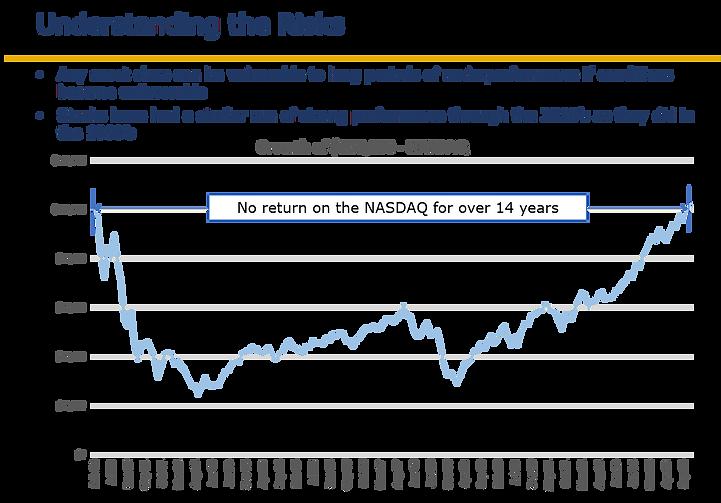NASDAQ Post-Tech Bubble.png