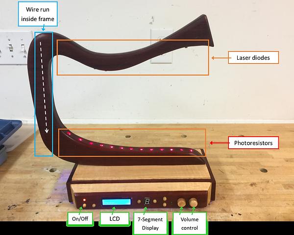 Laser harp diagram