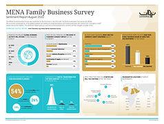 MENA Family Business Survey-Snapshots La