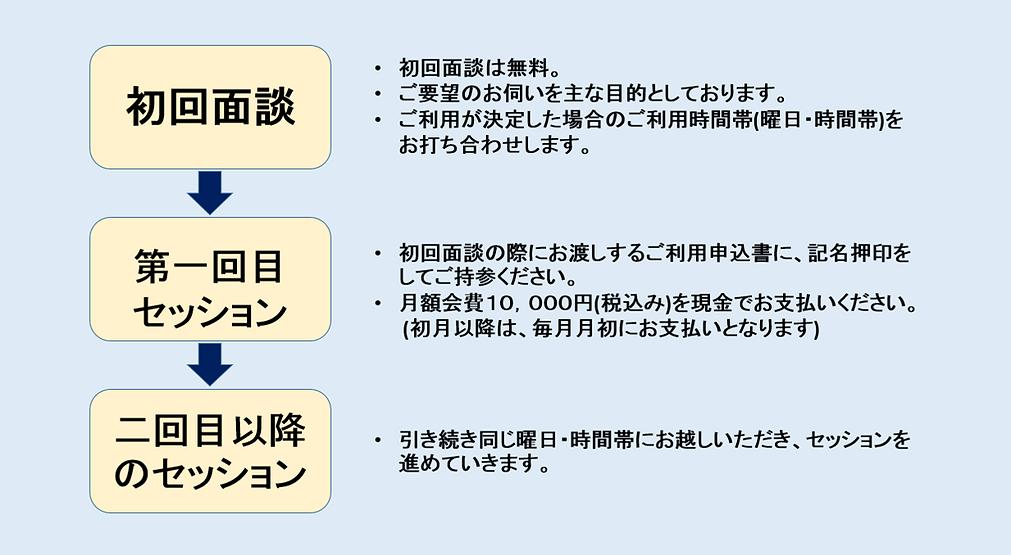 【ADHD-COACH】ご利用の流れ(改訂).png