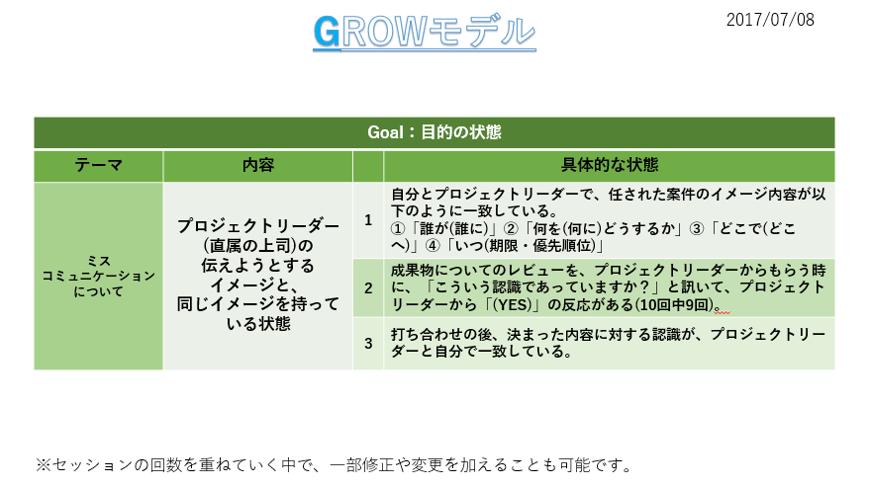 咲田さんGROW「Goal状態」.png
