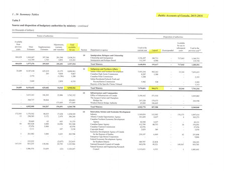 Summary Table from the Public Accounts of Canada Detailing Liberal Gov. Operating Budget (2016)