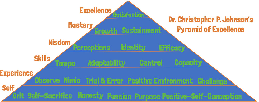 Dr. Christopher P Johnson's Pyramid of Excellence